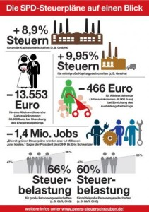 Die SPD-Steuerpläne auf einen Blick
