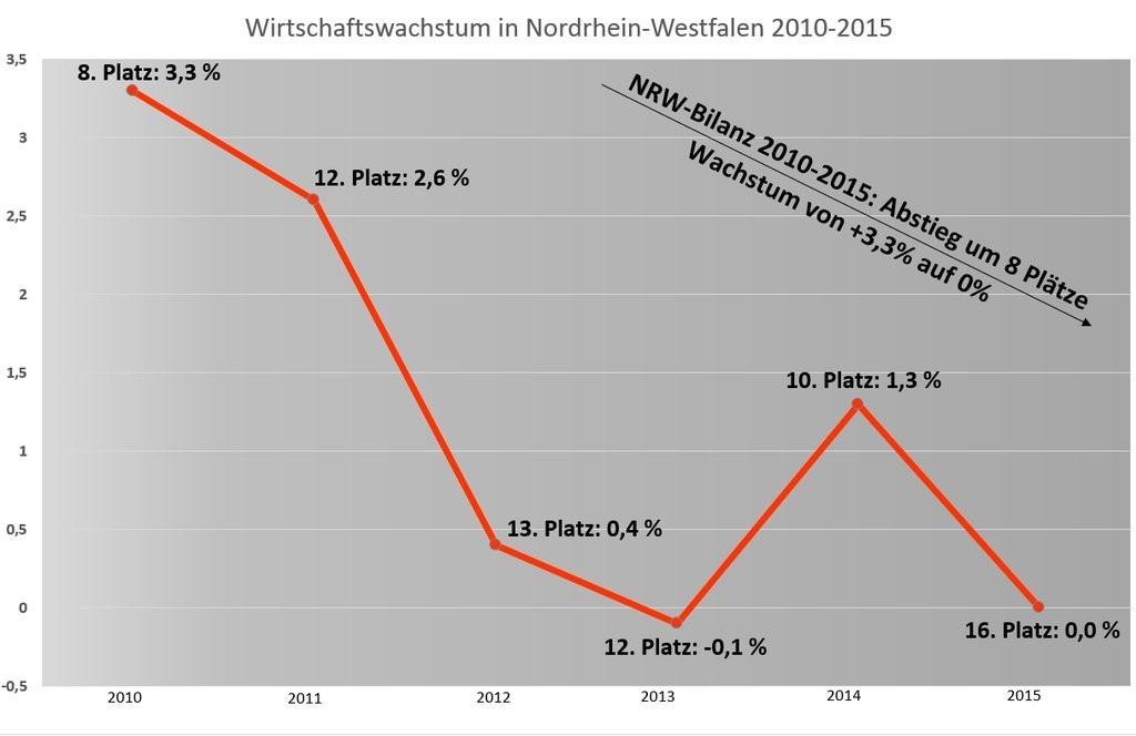 Wirtschaftswachstum NRW