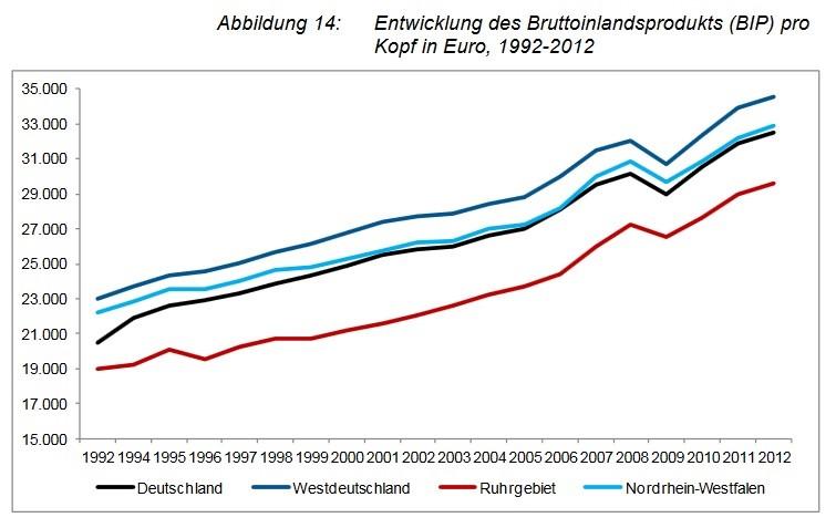 Entwicklung BIP Ruhrgebiet