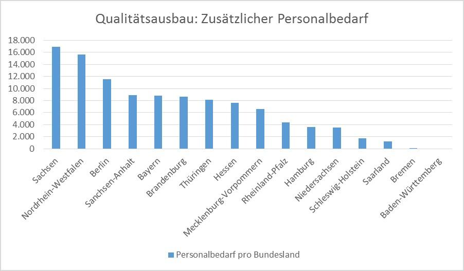 Qualitätsausbau: Zusätzlicher Personalbedarf