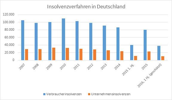 Insolvenzverfahren in Deutschland